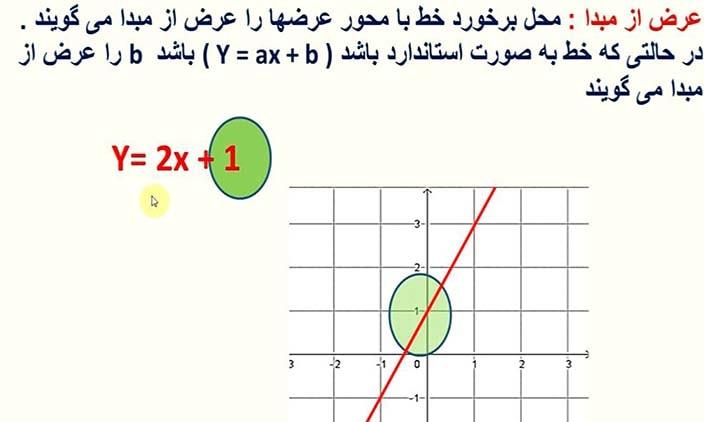 فیلم آموزش ریاضی نهم فصل 6(قسمت نهم)