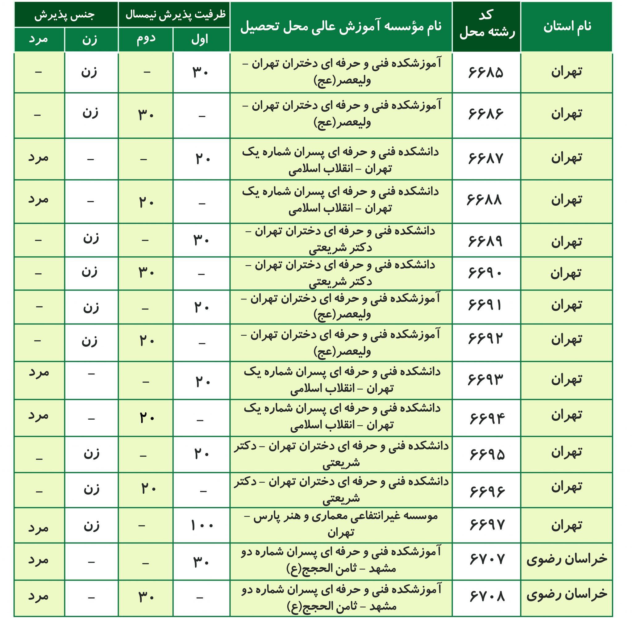 لیست دانشگاه ها