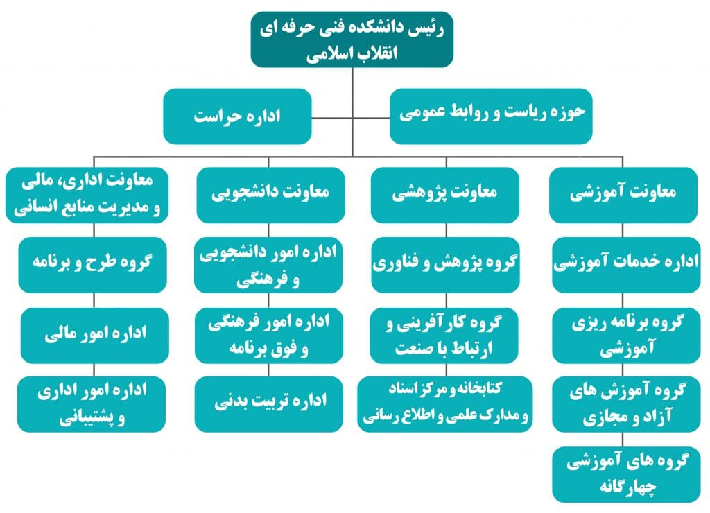 چارت سازمانی دانشکده انقلاب